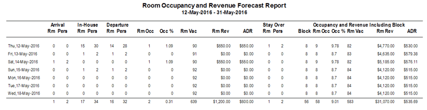 Reports > Forecasts > Occupancy & Revenue Forecast
