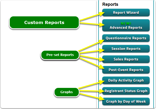 If Buttons, your Reports tools are located here ...