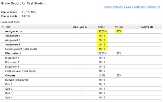 Exemplo: Itens de CE dentro das categorias pontuadas.