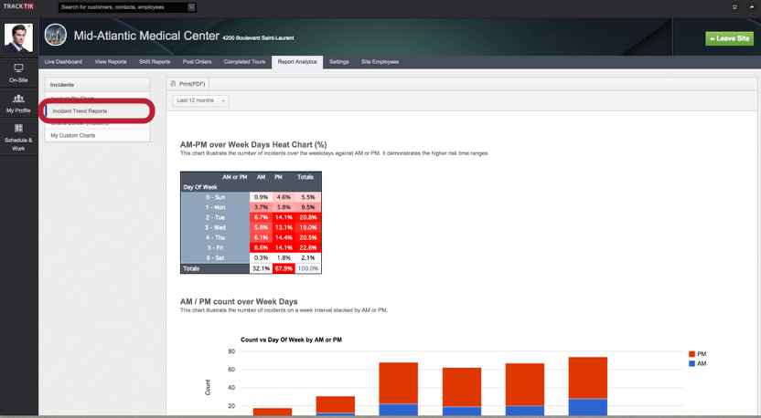 View Incident Trend Reports (When Incidents Occur)
