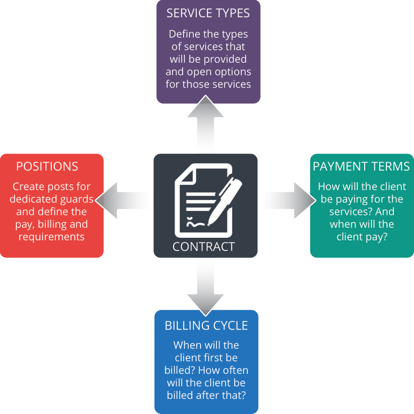 Concept of a Contract