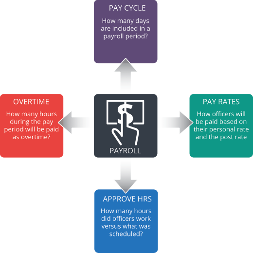 Concept of Payroll Generation