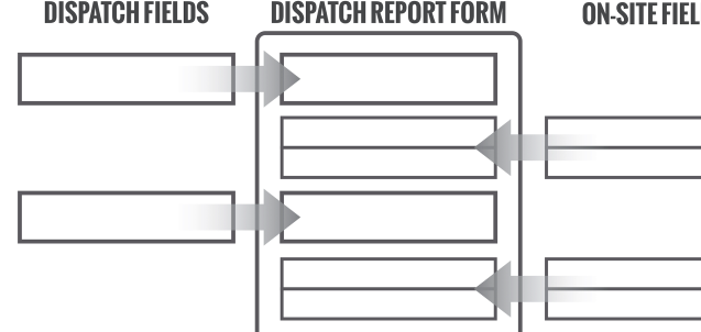 Concept of Dispatch Report Forms
