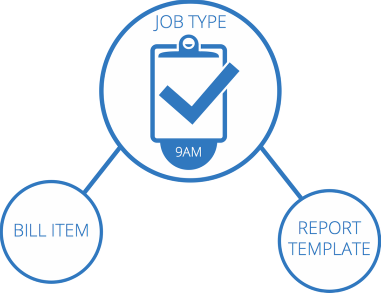Concepts of Jobs