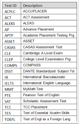 Test ID table