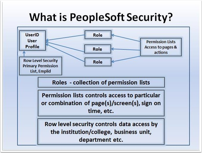 PeopleSoft Security Flow Chart