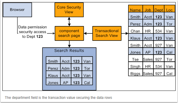 search flow chart