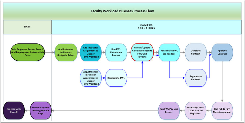Faculty Workload Business Process Flow