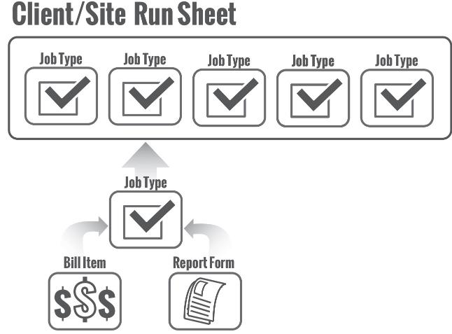 Concept of Run Sheets