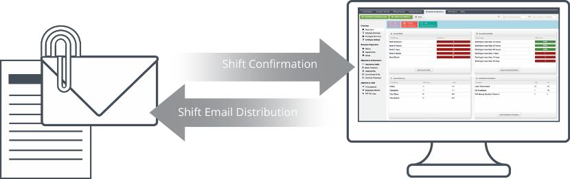 Distribute Schedule & Request Shift Confirmation