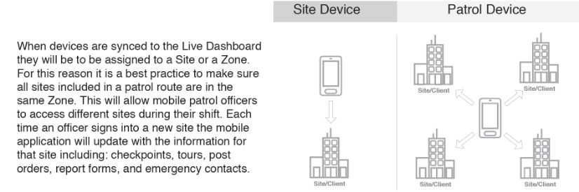 Installing Mobile Application: Review Device Assignment