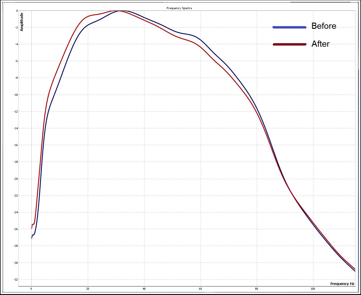 Amplitude Spectrum after Inverse Q