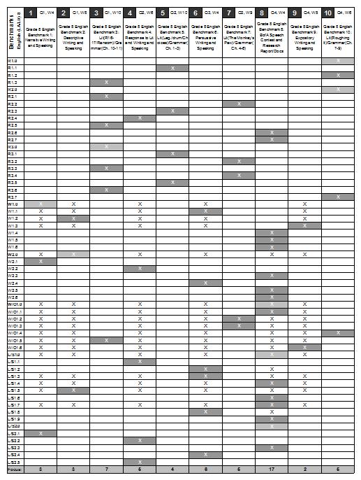 Pacing Guide Standards Matrix