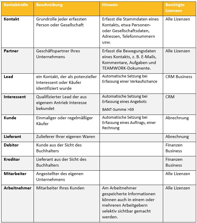 Tabelle der Kontaktrollen