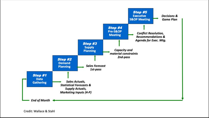 General S&OP Steps