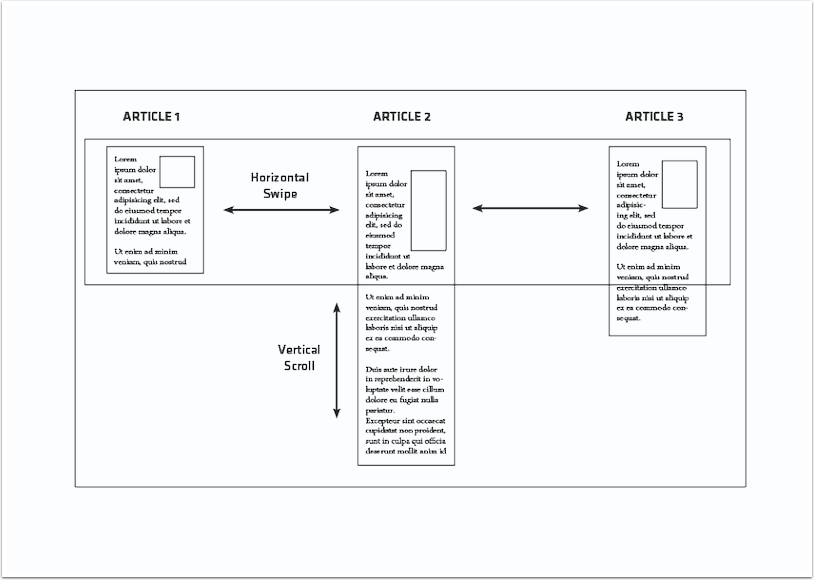 Long-page articles