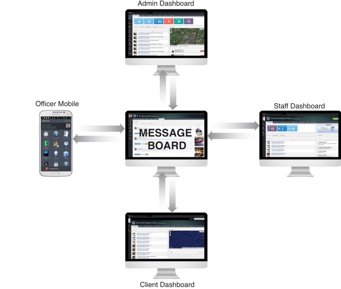 Message Board Concept