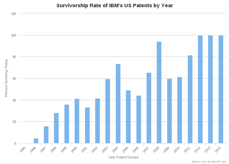 Survivorship Rate Chart