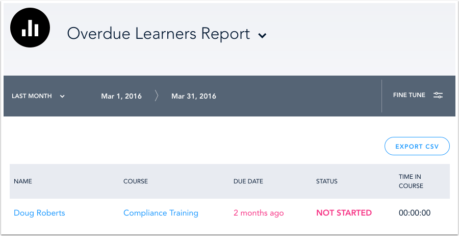 Overdue Learners Report