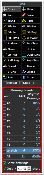 2.The drawing board controls comprise the bottom half of drawing tool menu.