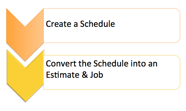 Path 2: Schedule > Estimate & Job