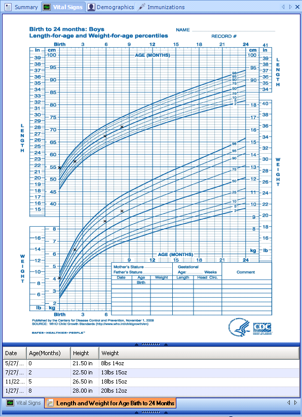 View Growth Chart