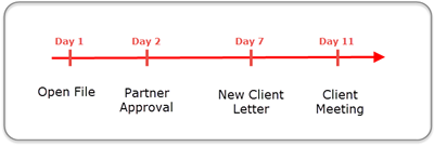 Example: Business Process for a New Engagement