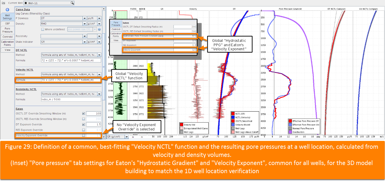 Normal Compaction Trend Line (NCTL) and PPP verification