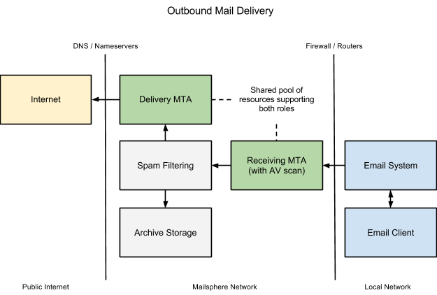 Outbound Mail Delivery
