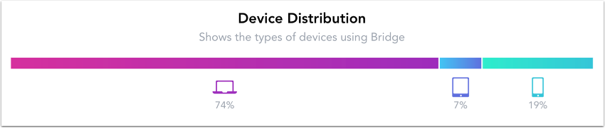 View Device Distribution