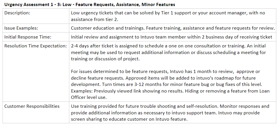 Estimated Technical Support Response Times