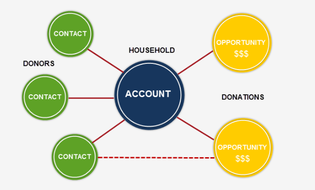 Salesforce.org has some additional information about the Household Account Model online