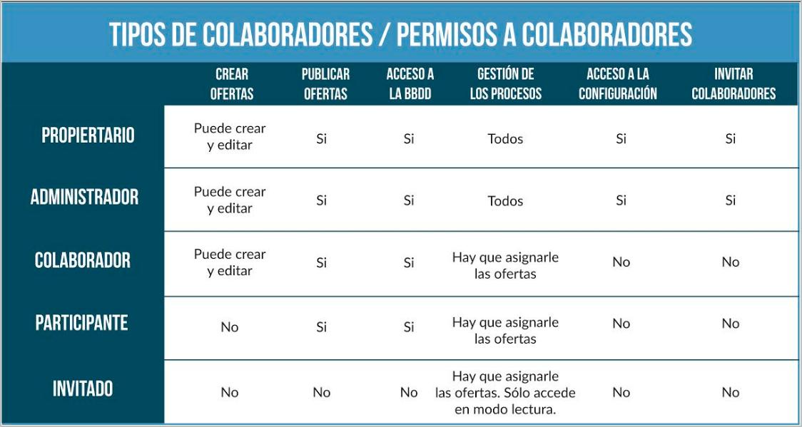 Tipos de colaboradores