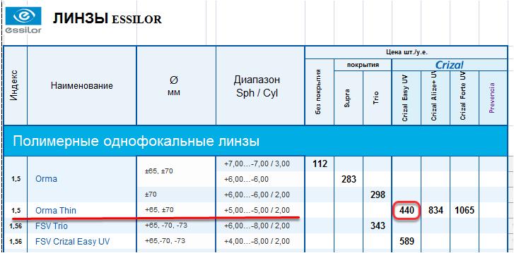 Заполнение прейскуранта рассмотрим на примере фрагмента прайс-листа поставщика Essilor