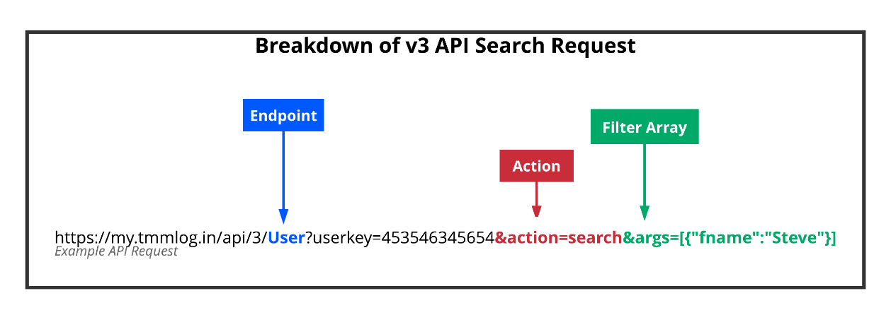 A common example of a v3 API Search Request.