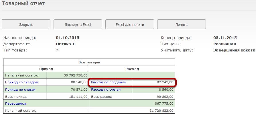 Расход по продажам показывает розничную сумму товара, который был продан в данном департаменте за период