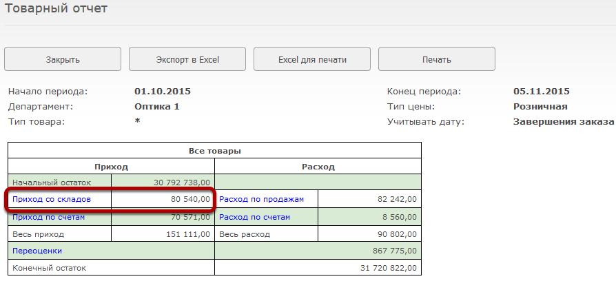 Приход со складов показывает сумму, на которую за период был получен товар со складов компании