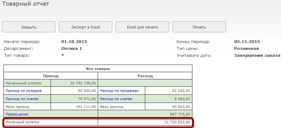 Конечный остаток показывает розничную сумму товара, который числился в департаменте на конечную дату отчета