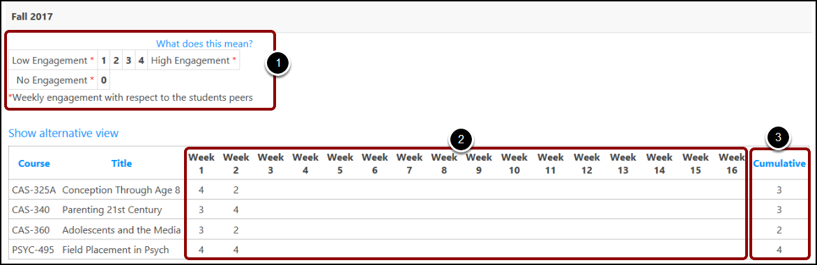 TITANium Engagement Weekly View by Course