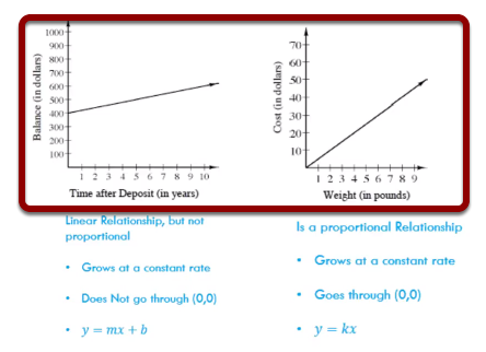 Proportional Relationships in a Graph: