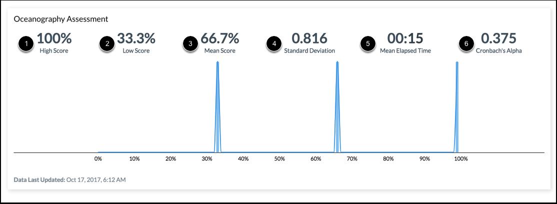 Ver los análisis de la evaluación