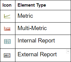 Icons defining element type