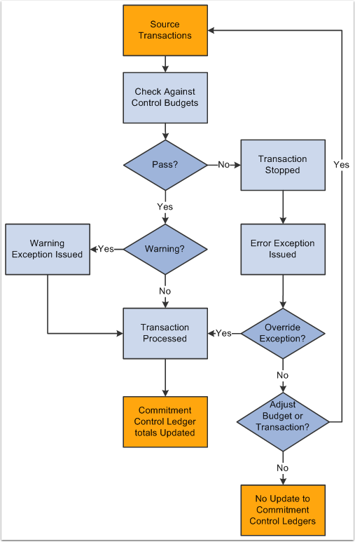 Source transaction flow chart