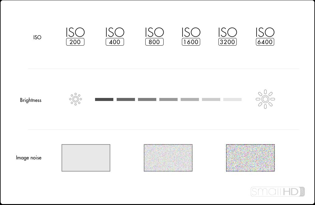 SmallHD_ISO_Infographic