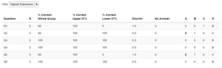 View Item Analysis page.