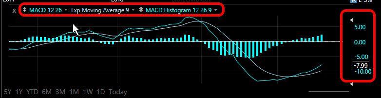 Here is what it looks like with the MACD and MACD Histogram overlay.