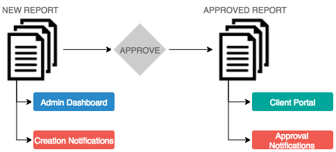 Approval Workflow