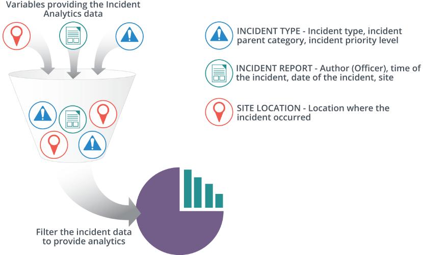 Concept of Incident Analytics