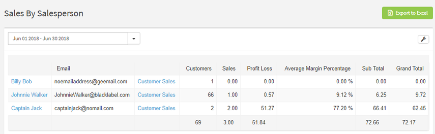 Generating a Report by Salesperson
