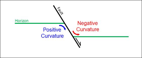 curvature type